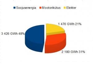 energialiigid